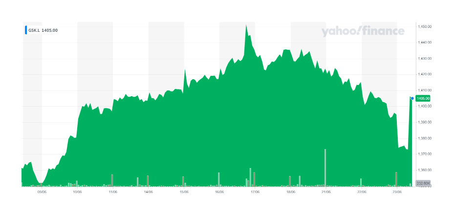 GSK's stock was up ahead of its shareholder meeting. Chart: Yahoo Finance UK