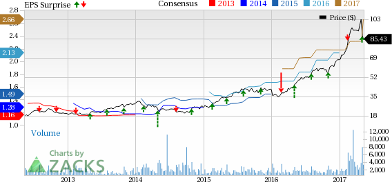 Masimo stock options