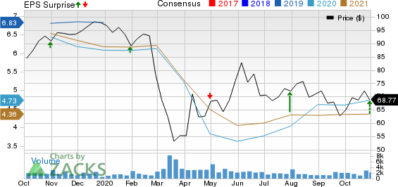 CullenFrost Bankers, Inc. Price, Consensus and EPS Surprise