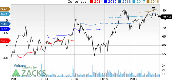 National Health Investors, Inc. Price and Consensus