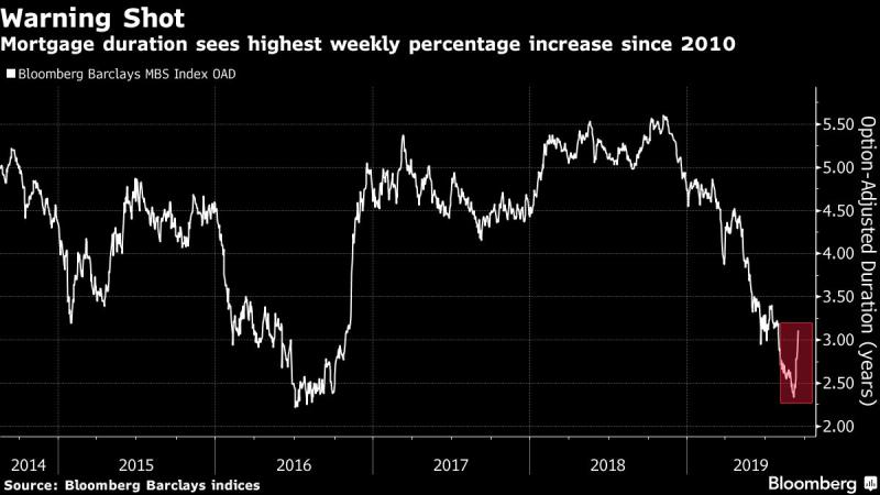 Mortgage-Bond Rate Risk Surges Most Since 2010