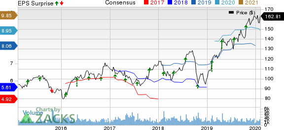 Carlisle Companies Incorporated Price, Consensus and EPS Surprise