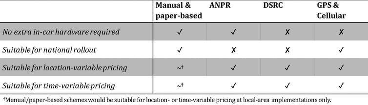 Table showing different road pricing technology options