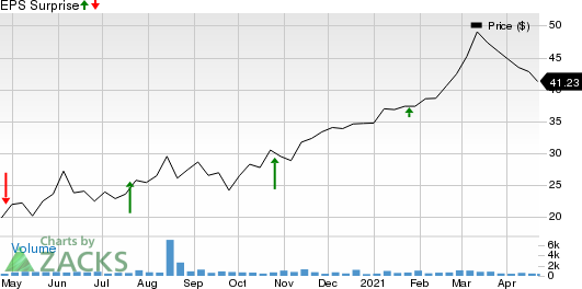 FB Financial Corporation Price and EPS Surprise