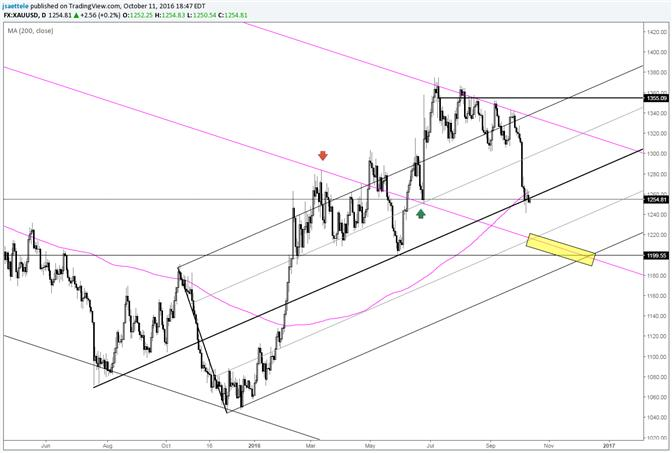 Gold Price Consolidates at Median Line