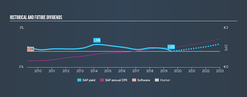 DB:SAP Historical Dividend Yield, July 8th 2019