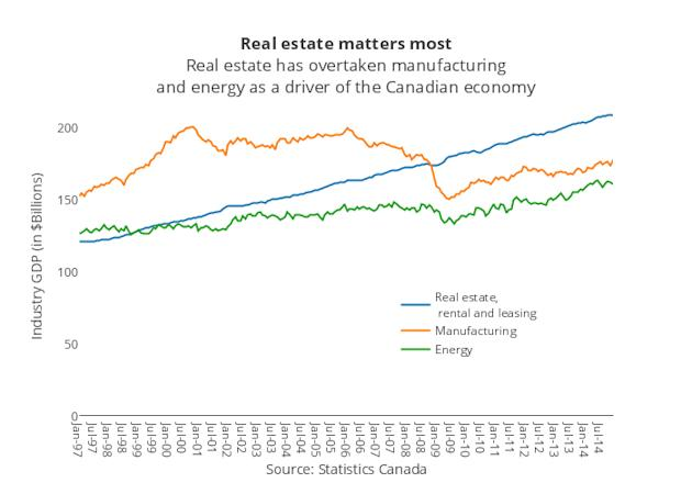 <b>Real estate matters most</b><br>Real estate has overtaken manufacturing<br>and energy as a driver of the Canadian economy