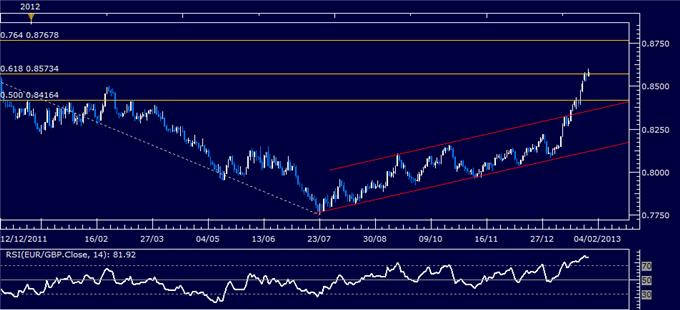 Forex_Analysis_EURGBP_Classic_Technical_Report_01.30.2013_body_Picture_1.png, Forex Analysis: EUR/GBP Classic Technical Report 01.30.2013