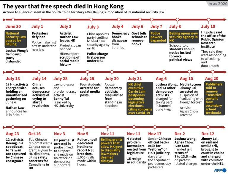 The year that free speech died in Hong Kong