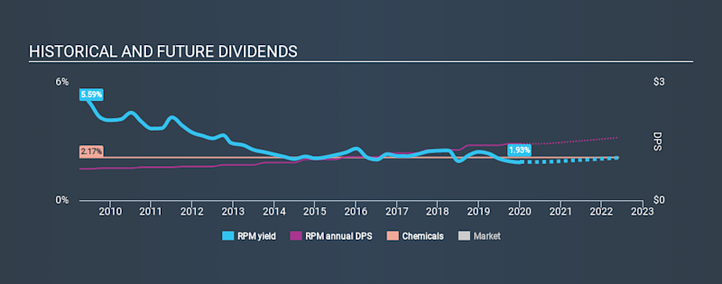 NYSE:RPM Historical Dividend Yield, January 10th 2020