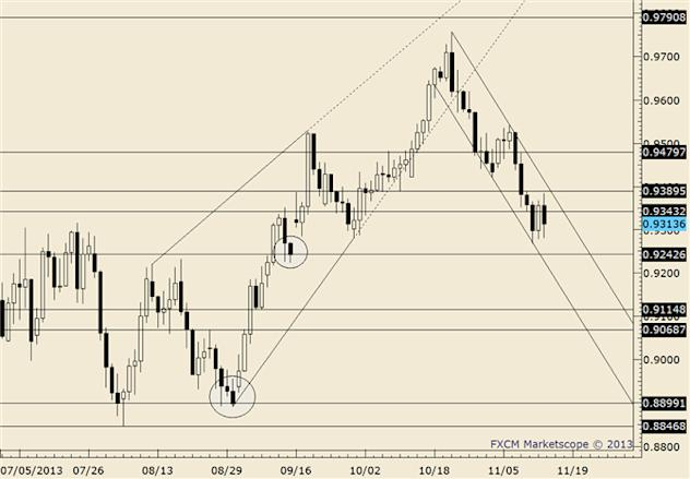 eliottWaves_aud-usd_body_audusd.png, AUD/USD Rallies for 4th Consecutive Day and 7th out of 8