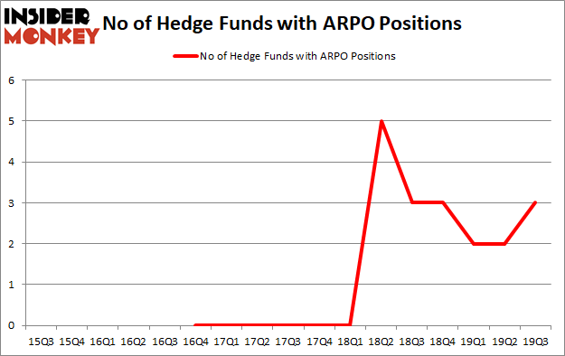 Is ARPO A Good Stock To Buy?