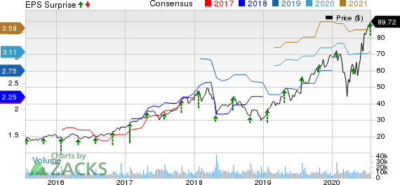 Teradyne, Inc. Price, Consensus and EPS Surprise