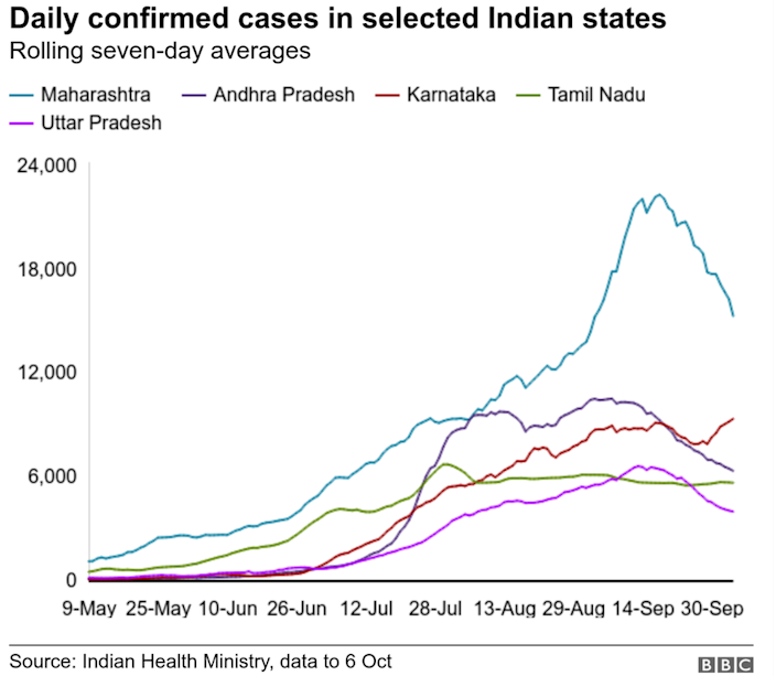 Daily confirmed cases in selected Indian states