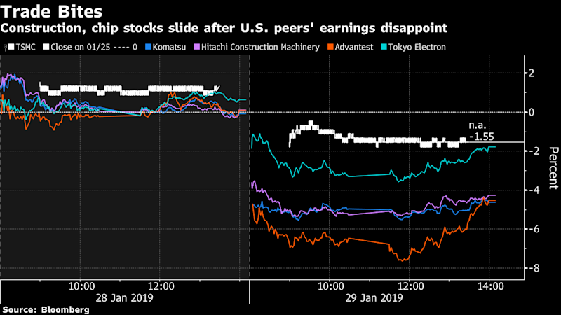 Asia's $1.6 Trillion Stock Rally Is Looking Increasingly Fragile