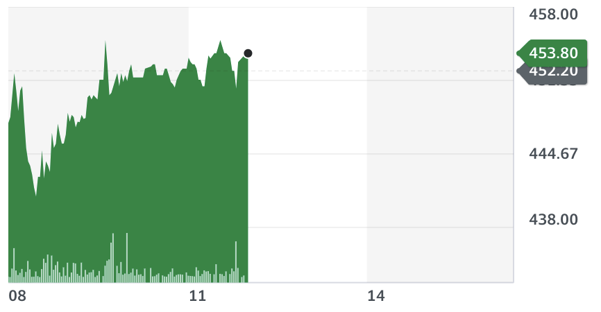Trainline stock movement on Tuesday. Source: Yahoo Finance