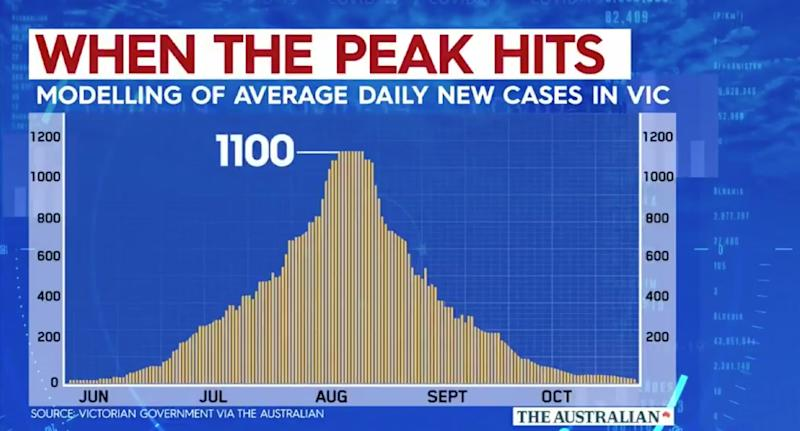 A graph shows Victorian Government modelling predicting more than 1000 cases day next week.