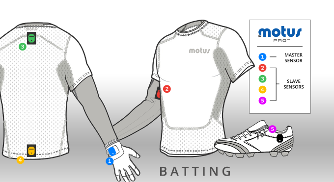 Motus sensor system showing typical sensor placement in compression shirt, gloves and cleats.