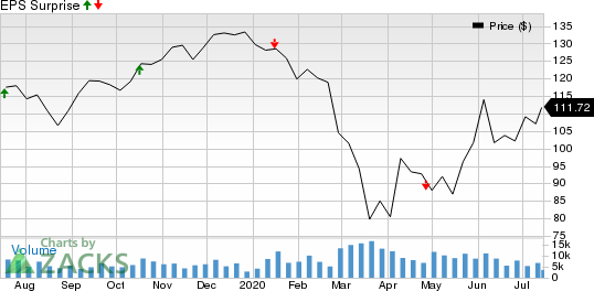 PPG Industries, Inc. Price and EPS Surprise