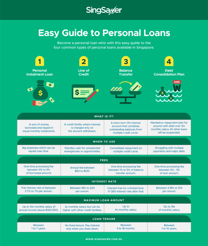 Personal Loans Promotions in Singapore