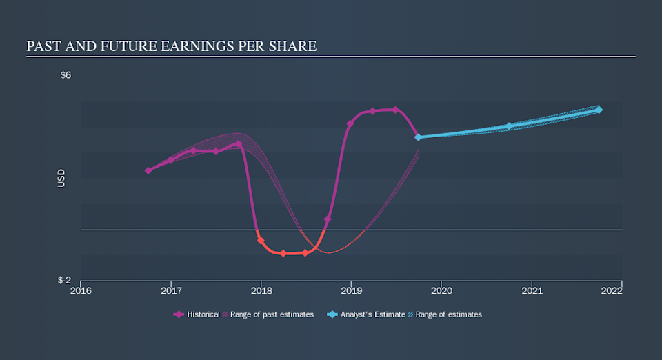 NasdaqGS:PLXS Past and Future Earnings, October 25th 2019