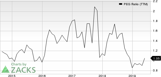 Wesco Aircraft Holdings, Inc. PEG Ratio (TTM)