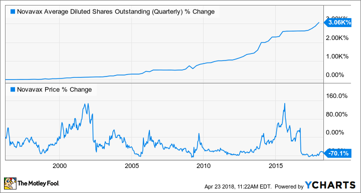Don't Get Greedy With Novavax, Inc. Stock
