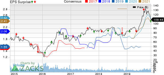 Royal Gold, Inc. Price, Consensus and EPS Surprise