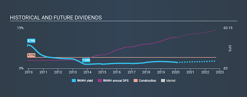 AIM:RNWH Historical Dividend Yield, January 26th 2020
