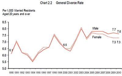 The chart show a decline in the general divorce rates in 2010. (Screenshot from Department of Statistics)