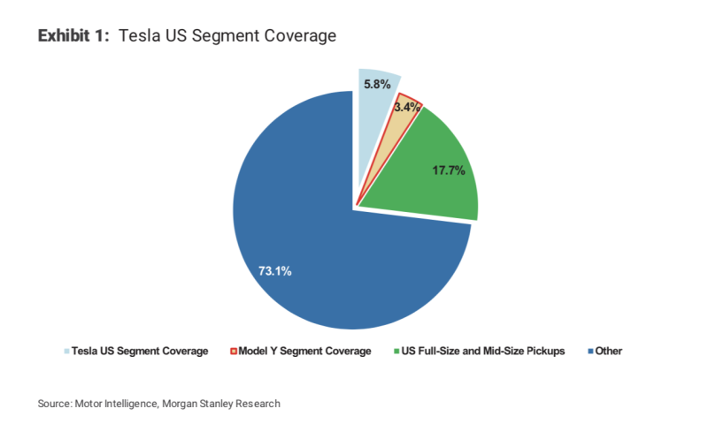 Tesla US Segment Coverage (Source: Morgan Stanley)