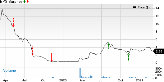 Waitr Holdings Inc. Price and EPS Surprise