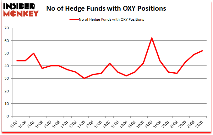 Is OXY a good stock to buy?