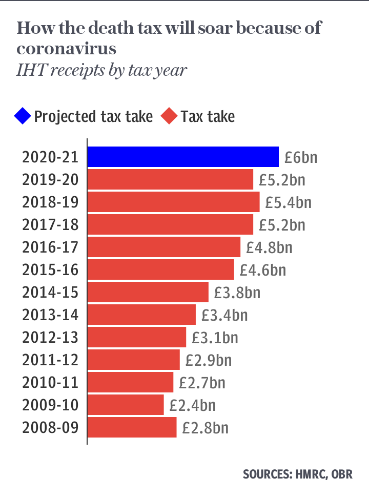 How the Inheritance Tax take has soared
