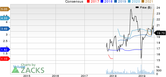 Oasis Midstream Partners LP Price and Consensus