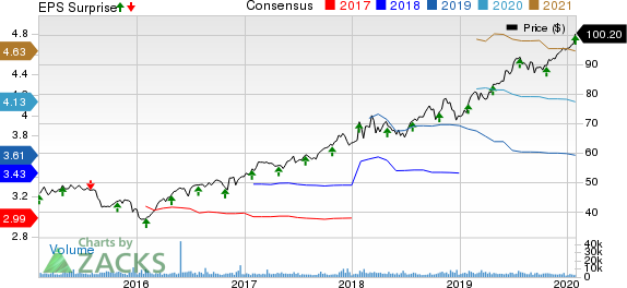 Arthur J. Gallagher & Co. Price, Consensus and EPS Surprise