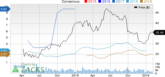 Peabody Energy Corporation Price and Consensus