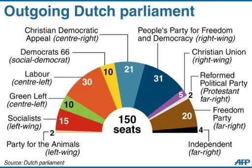 Chart showing the composition of the outgoing Dutch parliament. The Netherlands began voting in crunch polls Wednesday seen as a barometer of anti-European sentiment after a riveting campaign that has shaped into a tight race between two pro-Europe parties