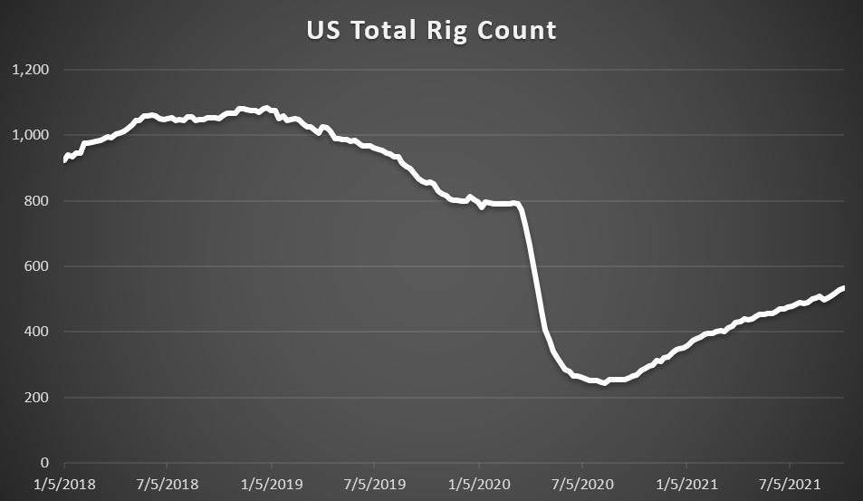 US Rig Count