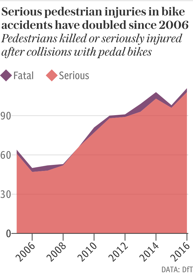 Serious pedestrian injuries in bike accidents have doubled since 2006