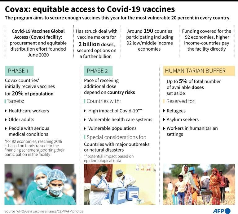 Factfile on Covid-19 Vaccines Global Access (Covax) facility, a procurement and equitable distribution effort founded in June 2020.