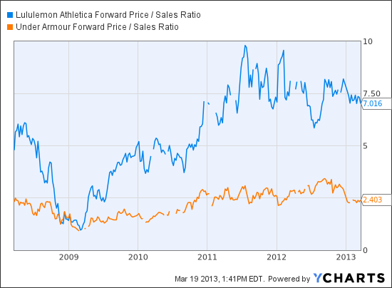LULU Forward Price / Sales Ratio Chart