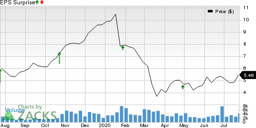 Costamare Inc. Price and EPS Surprise