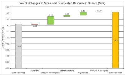 Figure 5: Changes to Waihi Measured and Indicated Mineral Resources (CNW Group/OceanaGold Corporation)