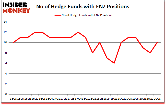 Is ENZ A Good Stock To Buy?