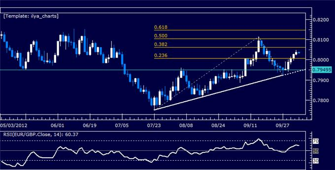 EURGBP_Classic_Technical_Report_10.05.2012_body_Picture_5.png, EURGBP Classic Technical Report 10.05.2012
