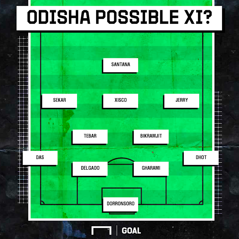 Odisha possible XI