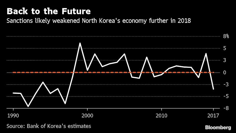 "(Bloomberg) -- How much are sanctions hurting Kim Jong Un? North Korea's economy hasn't been in such bad shape since his father was battling floods, droughts and a famine that some estimates say killed as much as 10% of the population.The South Korean central bank's annual report on its northern neighbor -- due for release later this month -- will provide a fresh look at the impact of U.S. President Donald Trump's pressure campaign just as the two sides prepare to restart talks. While North Korea's isolation, secrecy and dearth of official statistics make estimates difficult, the economy probably contracted more than 5% last year, according to Kim Byung-yeon, an economics professor at Seoul National University.""As long as sanctions remain, time is on the U.S. side,"" said Kim Byung-yeon, who also wrote the book ""Unveiling the North Korean Economy."" ""Sanctions are the most effective means to draw North Korea into negotiations, so they should not be lifted or eased without major progress on denuclearization.""A decline of 5% would mean that international curbs on North Korean trade -- measures crucially backed by China -- have put the country on its weakest economic footing since 1997. Back then, the isolated nation was reeling from policy missteps under Kim Jong Il and a famine so bad some defectors reported rumors of cannibalism.The Bank of Korea estimated a 3.5% contraction in 2017, leaving North Korea an economy roughly the size of the U.S. state of Vermont. Park Yung-hwan, a BOK official in charge of North Korean growth data, declined to comment on the central bank's latest calculations since the work was still underway.One thing sanctions aren't doing: stopping Kim from developing the nuclear arsenal that prompted his showdown with Trump. The cost launching the more than 30 ballistic missiles Kim Jong Un has tested since taking power in 2011 comes in at about $100 million, according to estimates by South Korea's defense ministry.Nevertheless, Trump is counting on the economic pressure to compel Kim to compromise after the two leaders agreed in a historic meeting at the Demilitarized Zone last month to resume working-level talks. The president had earlier rejected the North Korean leader's offer to dismantle his aging nuclear complex at Yongbyon in exchange for the removal of the toughest sanctions.""We will look forward, of course, to resuming those negotiations, and we hope to talk about all ways that we can advance progress on these commitments,"" U.S. State Department spokeswoman Morgan Ortagus told a briefing Tuesday in Washington. Here's a look at some indicators of North Korea's current slump:China FreezeNorth Korea is heavily reliant on China, which accounts for about 90% of the country's trade. And Beijing's decision to support tougher international sanctions against North Korea following its sixth nuclear test in September 2017 has put severe pressure on the economy.Sanctions imposed by the UN Security Council hit everything from North Korea's exports of raw materials, minerals and clothes to the movement of manual-laborers and software engineers. The drying up of hard currency due to plunging trade is potentially creating an ""economic crisis"" for Kim, the state-run Korea Development Institute in Sejong, said earlier this month.China's imports from North Korea have slowed to a trickle, falling about 90% year on year to just $195 million in 2018, according to the Korea International Trade Association. Meanwhile, exports of food and fuel from China to the North have also tumbled.Fuel ShortagesBefore sanctions were in place, North Korea imported about 3.9 million barrels of oil in 2015, according to the Central Intelligence Agency's The World Factbook. Sanctions capped the country's imports to a 500,000 barrels of oil last year.But Kim's regime has found ways to evade the sanctions, using illicit high seas transfers to obtain oil and export its goods, the U.S. and its allies have said. The country's ports received at least 263 tanker deliveries of refined petroleum, according to U.S. estimates, enough to bring as much as 3.78 million barrels of fuel.The fuel crunch has exacerbated decades of economic stagnation. North Korea's oil consumption has fallen by about 80% from 1991 to 2017, according to the United Nations World Food Program, one of the few international bodies with access to on-the-ground reporting and statistics in the country.Agricultural DeclinesLess fuel has meant less diesel to run farm tractors and irrigation pumps, hitting farms already affected by droughts last summer. Last year, farmers had a little less than 90 milliliters (3 fluid ounces) of fuel a day to farm an area about the size of two soccer fields, according to calculations based on WFP data.The sanctions have led to shortages of other necessary agricultural items, including machinery and spare parts, and farm output has dropped in the provinces that make up North Korea's southern and western breadbaskets, the World Food Program and Food and Agricultural Organization of the United Nations said in a May assessment.Paddy production declined at least 17% last year in South Hwanghae and North Pyongan provinces, regions that together account for half of North Korea's rice. ""The unintended negative impact sanctions can have on agricultural production, through both direct and indirect impacts, cannot be ignored,"" the report said.In April, Kim replaced his prime minister and leading technocrat Pak Pong Ju with Kim Jae Ryong, a veteran overseer of one of North Korea's most impoverished provinces whose reputation for weathering tough times suggests leader Kim may also see a need to dig in rather than experiment should the sanctions continue.(Adds State Department spokeswoman in eighth paragraph)\--With assistance from Jiyeun Lee.To contact the reporters on this story: Sam Kim in Seoul at skim609@bloomberg.net;Jon Herskovitz in Tokyo at jherskovitz@bloomberg.netTo contact the editors responsible for this story: Brendan Scott at bscott66@bloomberg.net, ;Malcolm Scott at mscott23@bloomberg.net, Paul JacksonFor more articles like this, please visit us at bloomberg.com©2019 Bloomberg L.P."