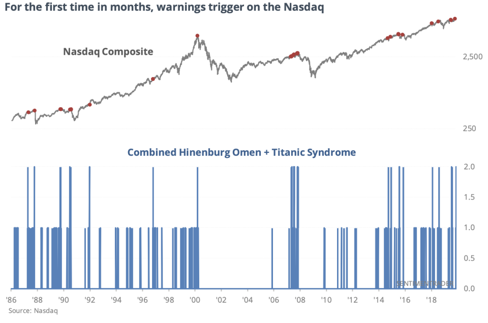 Something interesting happened on the Nasdaq Composite on Wednesday.