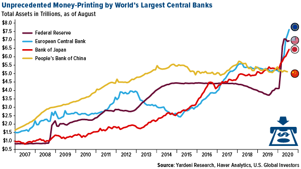 Unprecidented money-printing by world's largest central banks